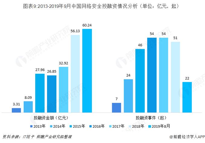 图表9:2013-2019年9月中国网络安全投融资情况分析(单位:亿元,起)