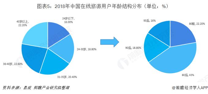 图表5:2018年中国在线旅游用户年龄结构分布(单位:%)