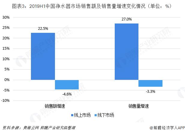 图表3:2019H1中国净水器市场销售额及销售量增速变化情况(单位:%)