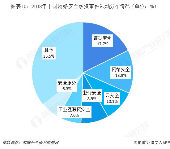 图表10:2018年中国网络安全融资事件领域分布情况(单位:%)