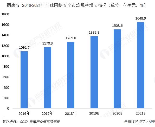 图表4:2016-2021年全球网络安全市场规模增长情况(单位:亿美元,%)