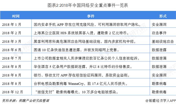 图表2:2018年中国网络安全重点事件一览表