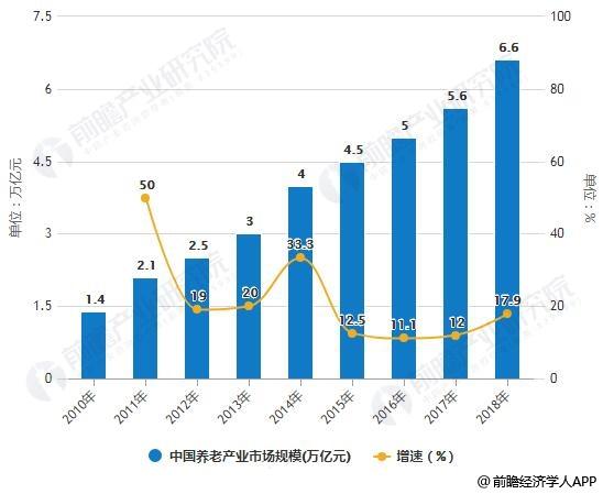 2010-2018年中国养老产业市场规模统计及增长情况