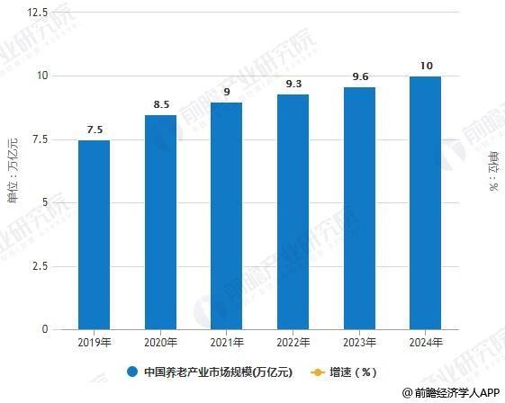2019-2024年中国养老产业市场规模预测情况