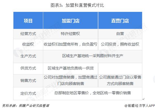 图表3:加盟和直营模式对比