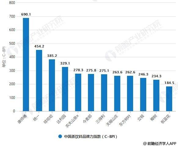 2019年中国茶饮料品牌力指数排行情况