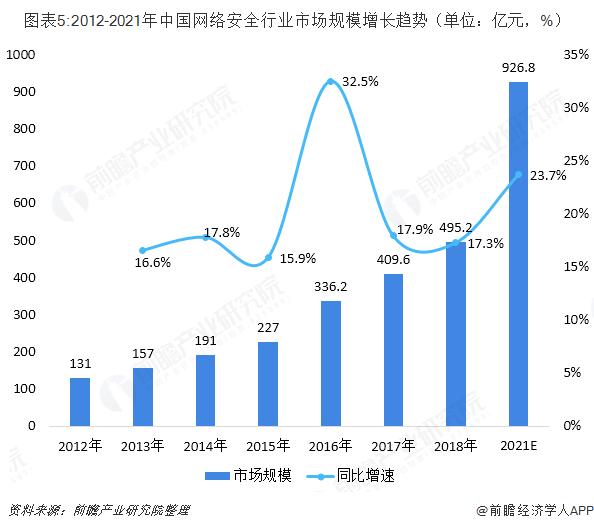 图表5:2012-2021年中国网络安全行业市场规模增长趋势(单位:亿元,%)