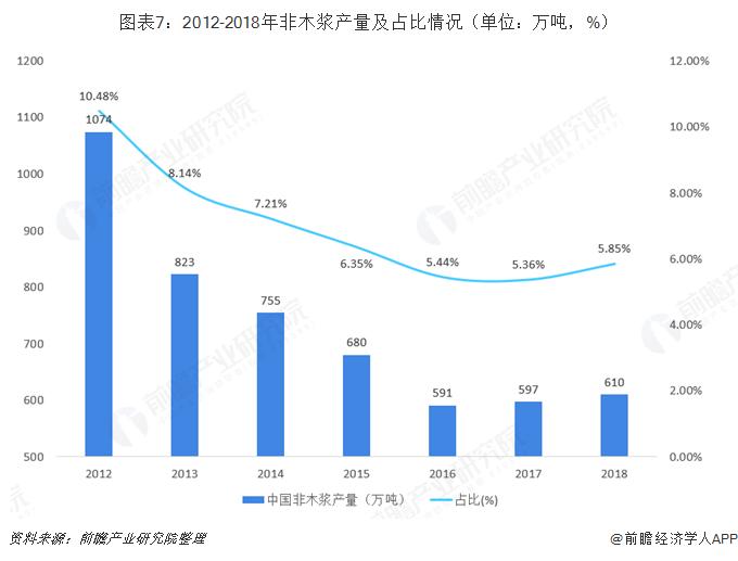 图表7:2012-2018年非木浆产量及占比情况(单位:万吨,%)