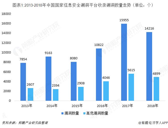 图表1:2013-2018年中国国家信息安全漏洞平台收录漏洞数量走势(单位:个)