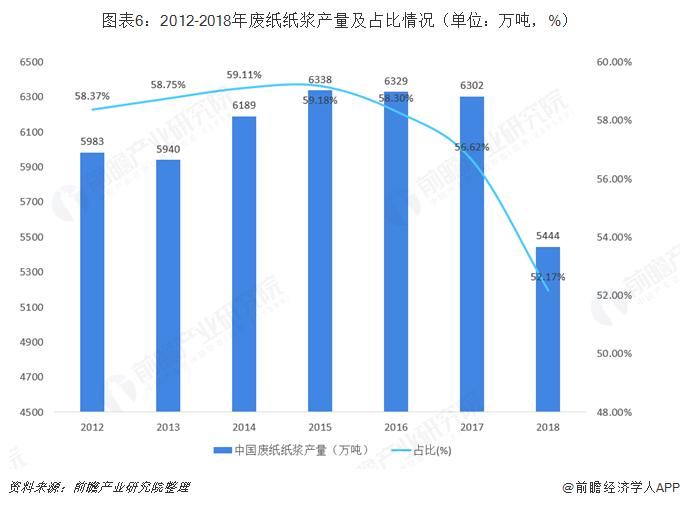 图表6:2012-2018年废纸纸浆产量及占比情况(单位:万吨,%)