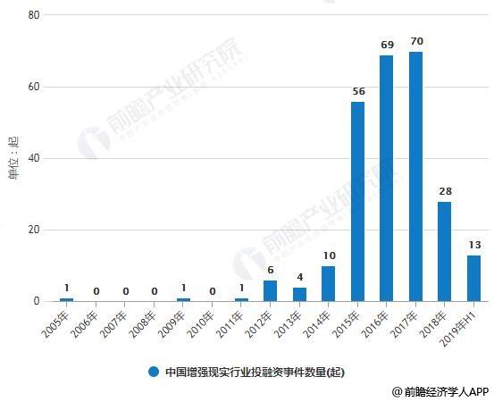 2005-2019年H1中国增强现实行业投融资事件数量、金额统计情况