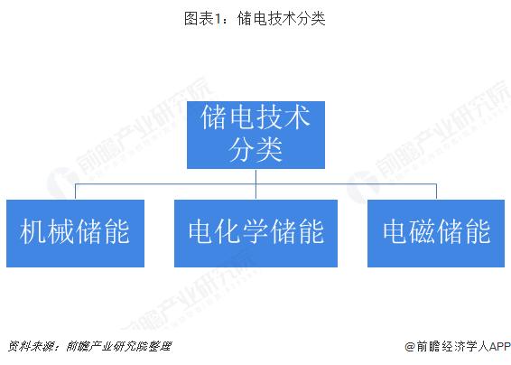 圖表1:儲電技術分類