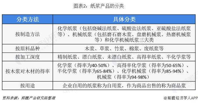 图表2:纸浆产品的分类