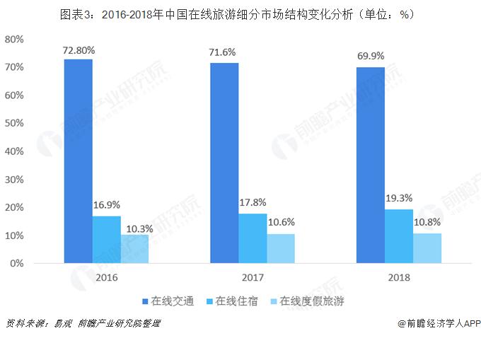 图表3:2016-2018年中国在线旅游细分市场结构变化分析(单位:%)