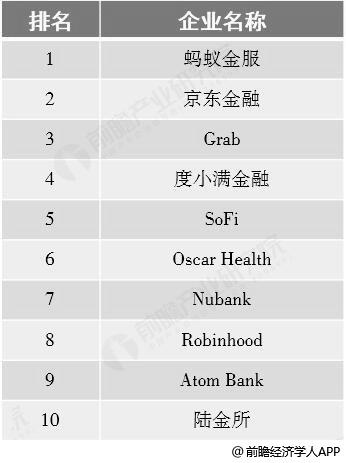 2018年全球金融科技企业TOP10统计情况