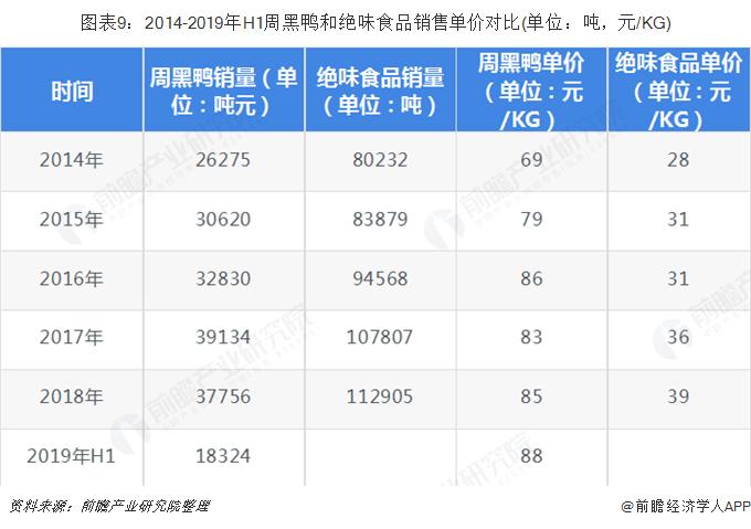 图表9:2014-2019年H1周黑鸭和绝味食品销售单价对比(单位:吨,元/KG)