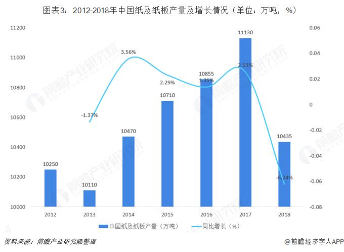 图表3:2012-2018年中国纸及纸板产量及增长情况(单位:万吨,%)