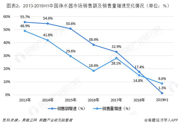 图表2:2013-2019H1中国净水器市场销售额及销售量增速变化情况(单位:%)