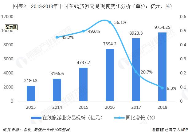 图表2:2013-2018年中国在线旅游交易规模变化分析(单位:亿元,%)