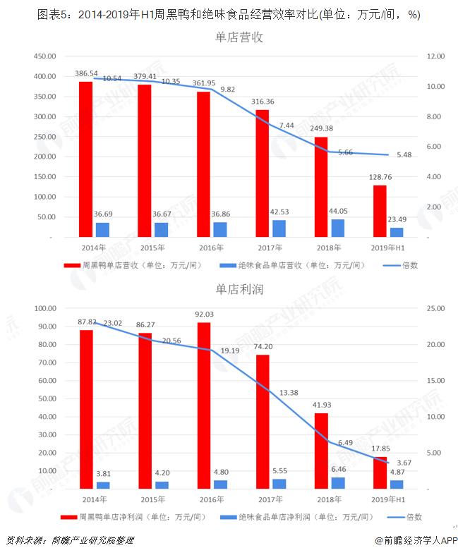 图表5:2014-2019年H1周黑鸭和绝味食品经营效率对比(单位:万元/间,%)