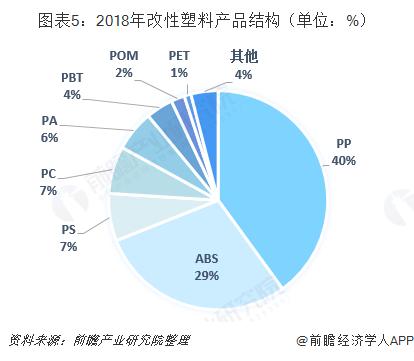 图表5:2018年改性塑料产品结构(单位:%)