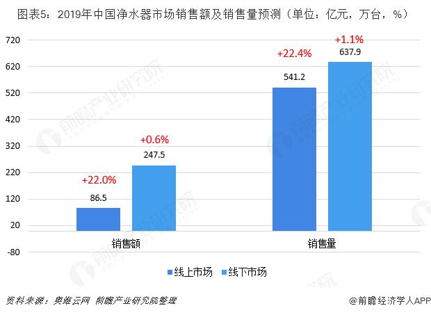 图表5:2019年中国净水器市场销售额及销售量预测(单位:亿元,万台,%)