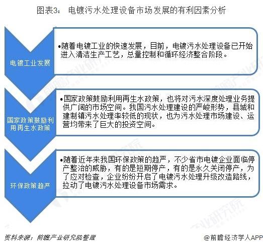 图表3: 电镀污水处理设备市场发展的有利因素分析