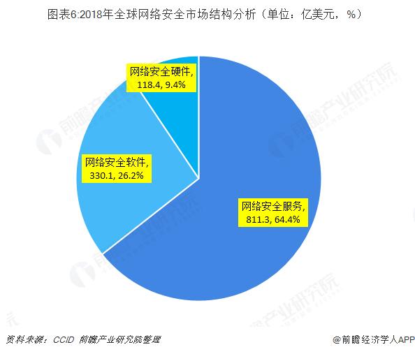 图表6:2018年全球网络安全市场结构分析(单位:亿美元,%)