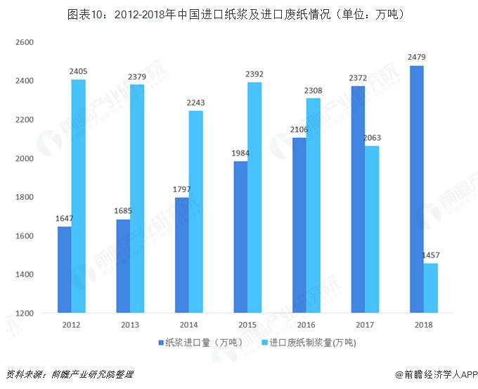 图表10:2012-2018年中国进口纸浆及进口废纸情况(单位:万吨)
