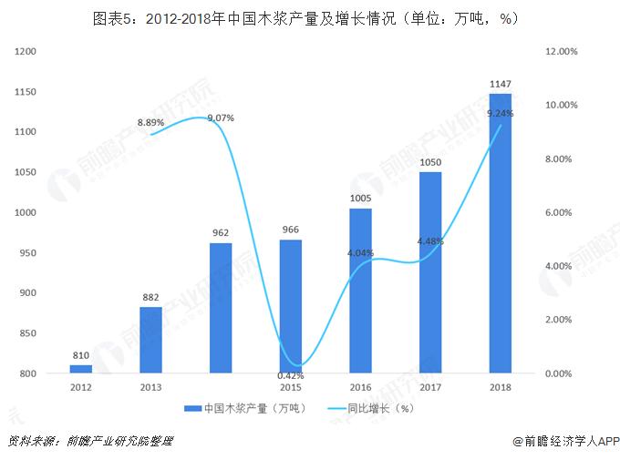 图表5:2012-2018年中国木浆产量及增长情况(单位:万吨,%)
