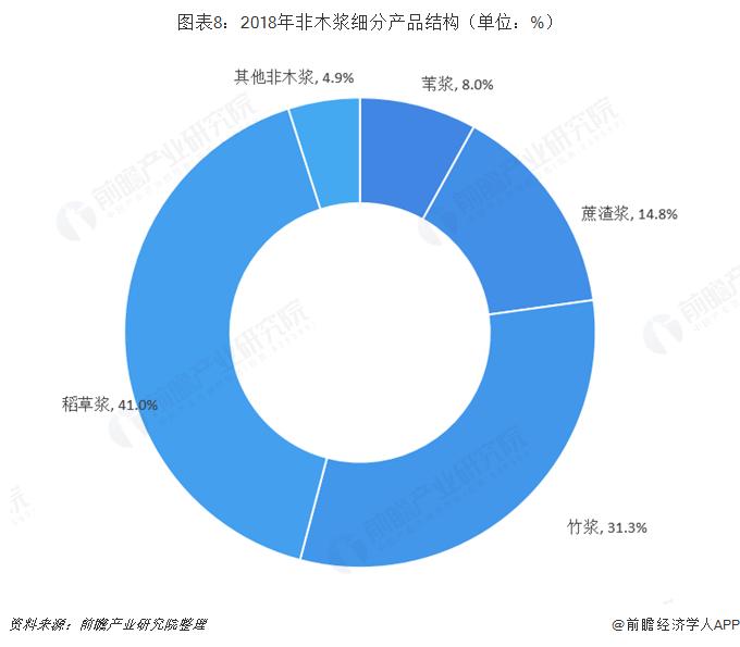 图表8:2018年非木浆细分产品结构(单位:%)