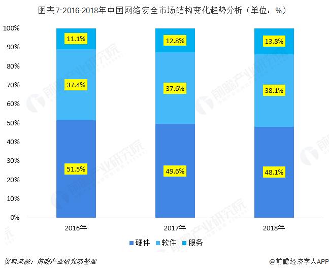 图表7:2016-2018年中国网络安全市场结构变化趋势分析(单位:%)