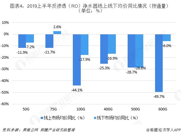 图表4:2019上半年反渗透(RO)净水器线上线下均价同比情况(按通量)(单位:%)
