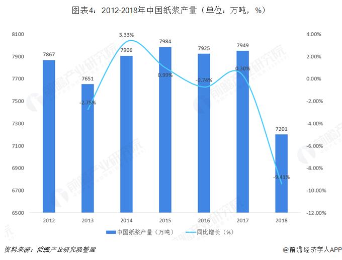 图表4:2012-2018年中国纸浆产量(单位:万吨,%)