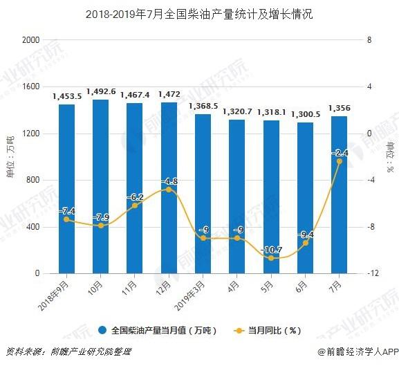 2018-2019年7月全国柴油产量及增长情况