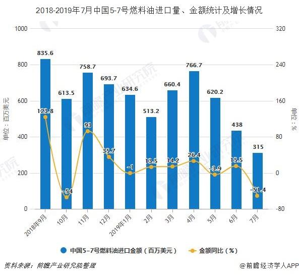 2018-2019年7月中国5-7号燃料油进口量、金额及增长情况