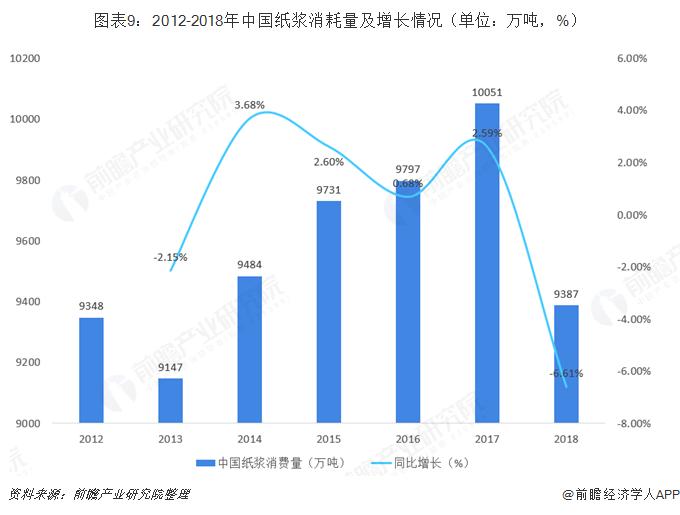 图表9:2012-2018年中国纸浆消耗量及增长情况(单位:万吨,%)