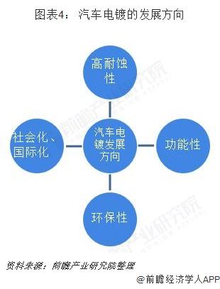 图表4: 汽车电镀的发展方向