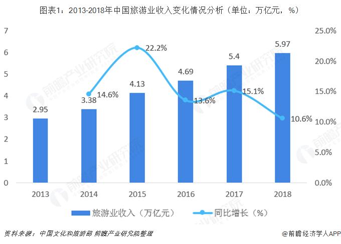 图表1:2013-2018年中国旅游业收入变化情况分析(单位:万亿元,%)