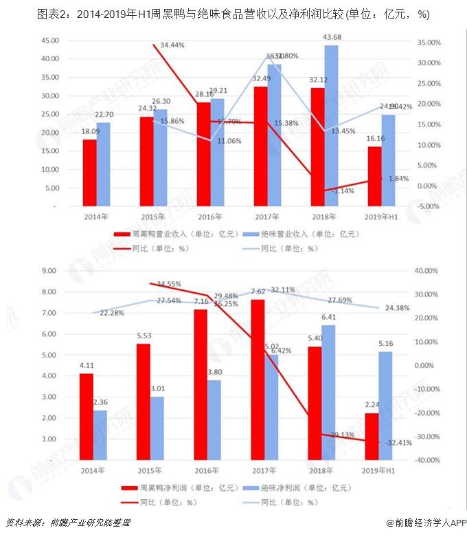 图表2:2014-2019年H1周黑鸭与绝味食品营收以及净利润比较(单位:亿元,%)