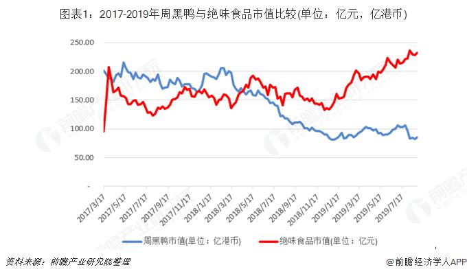 图表1:2017-2019年周黑鸭与绝味食品市值比较(单位:亿元,亿港币)