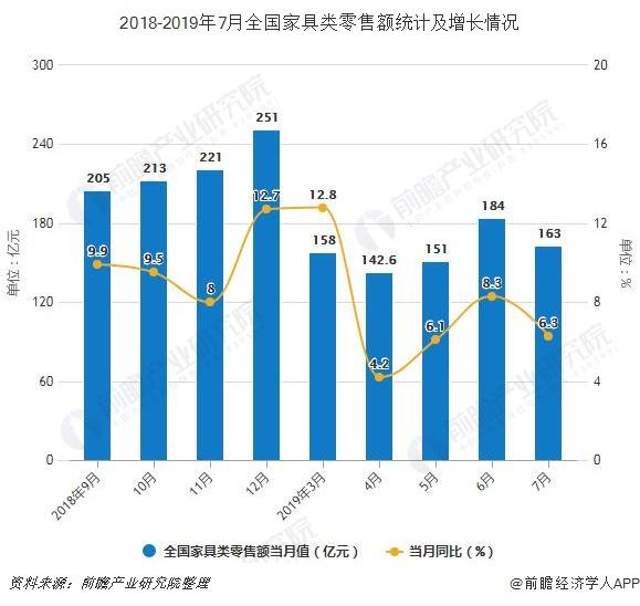 2018-2019年7月全国家具类零售额统计及增长情况
