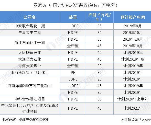 圖表6:中國計劃PE投產裝置(單位:萬噸/年)