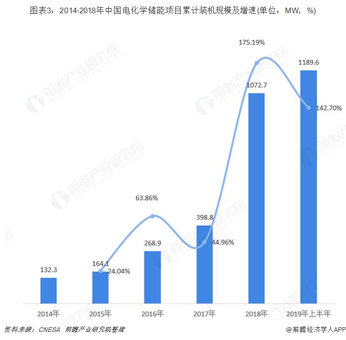 圖表3:2014-2018年中國電化學儲能項目累計裝機規模及增速(單位:MW,%)