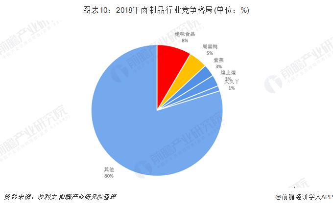 图表10:2018年卤制品行业竞争格局(单位:%)