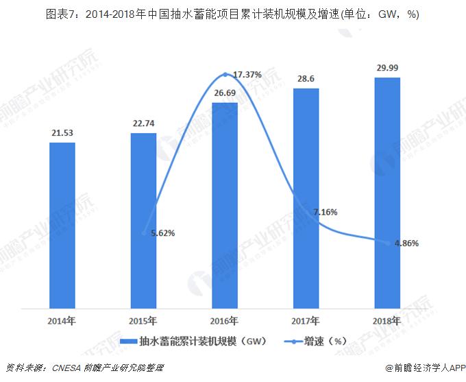 图表7:2014-2018年中国抽水蓄能项目累计装机规模及增速(单位:GW,%)