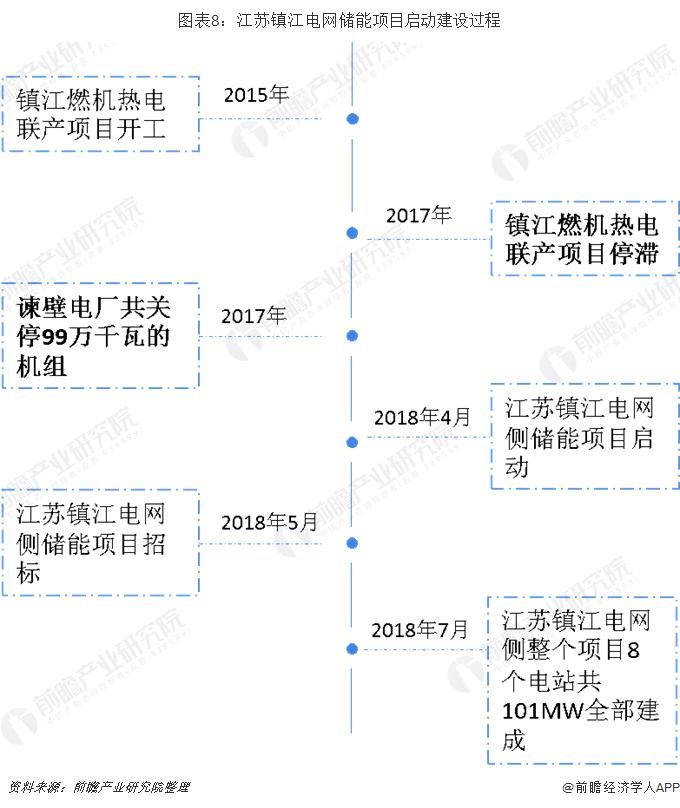 圖表8:江蘇鎮江電網儲能項目啟動建設過程