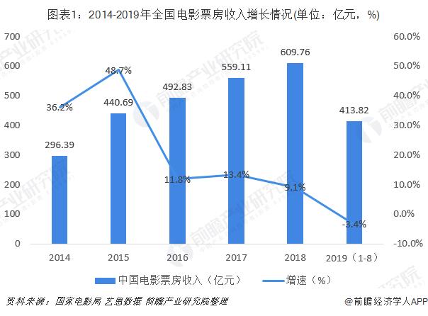 图表1:2014-2019年全国电影票房收入增长情况(单位:亿元,%)
