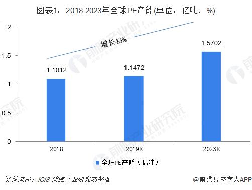 圖表1:2018-2023年全球PE產能(單位:億噸,%)