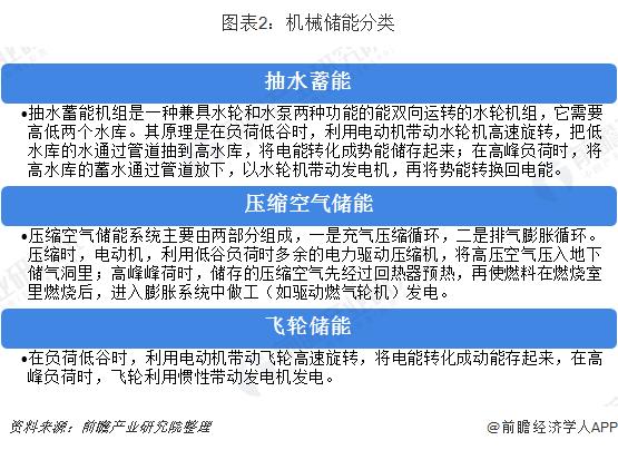 图表2:机械储能分类